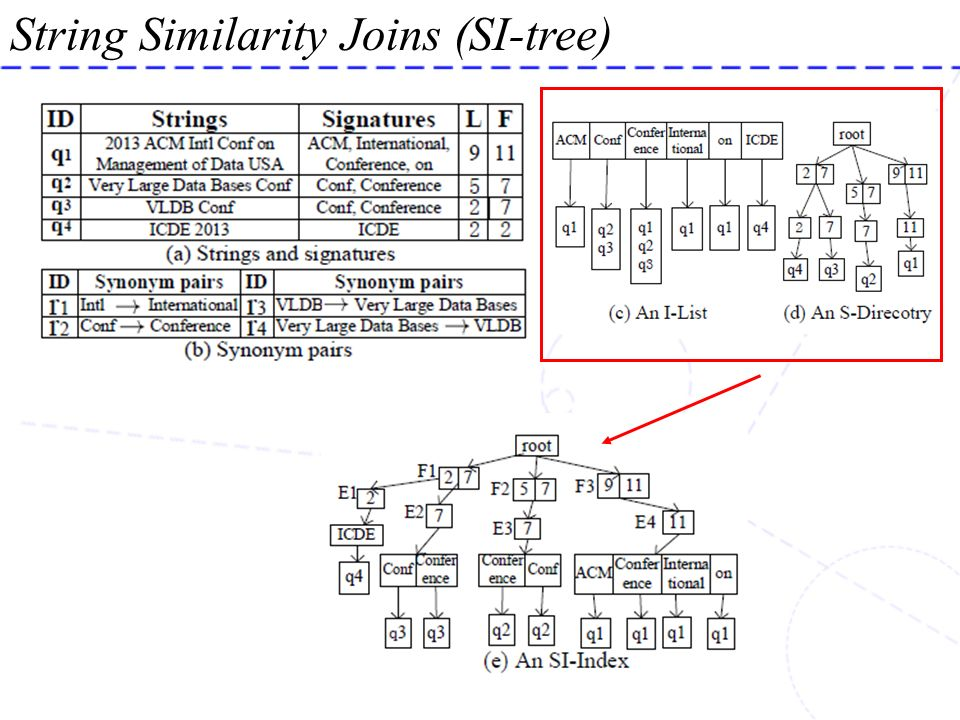 String Similarity Joins (SI-tree)