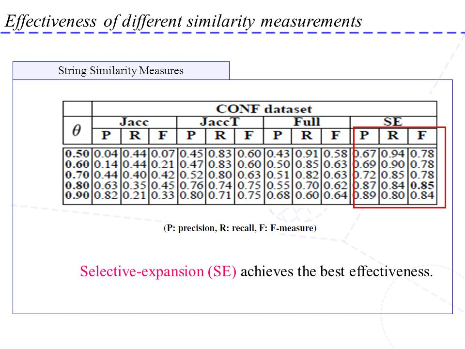 Effectiveness of different similarity measurements String Similarity Measures Selective-expansion (SE) achieves the best effectiveness.