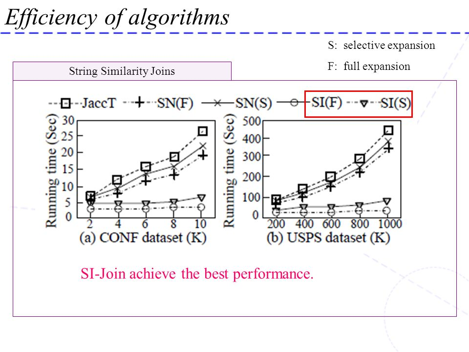 String Similarity Joins Efficiency of algorithms SI-Join achieve the best performance. S: selective expansion F: full expansion