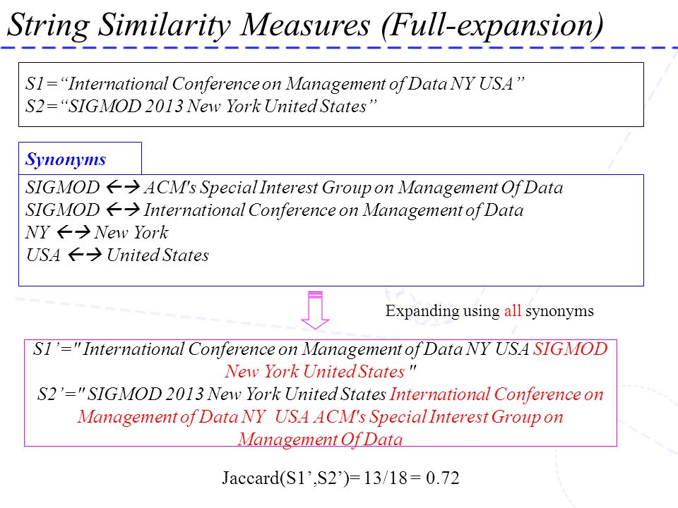 String Similarity Measures (Full-expansion) S1=International Conference on Management of Data NY USA S2=SIGMOD 2013 New York United States SIGMOD ACM'