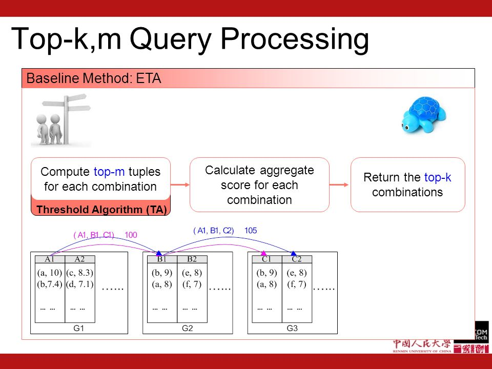 Top-k,m Query Processing Baseline Method: ETA Compute top-m tuples for each combination Threshold Algorithm (TA) Calculate aggregate score for each combination Return the top-k combinations