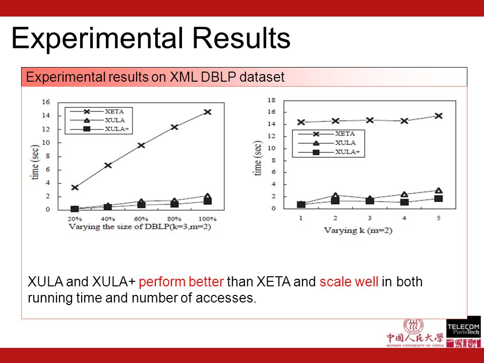 Experimental Results Experimental results on XML DBLP dataset XULA and XULA+ perform better than XETA and scale well in both running time and number of accesses.