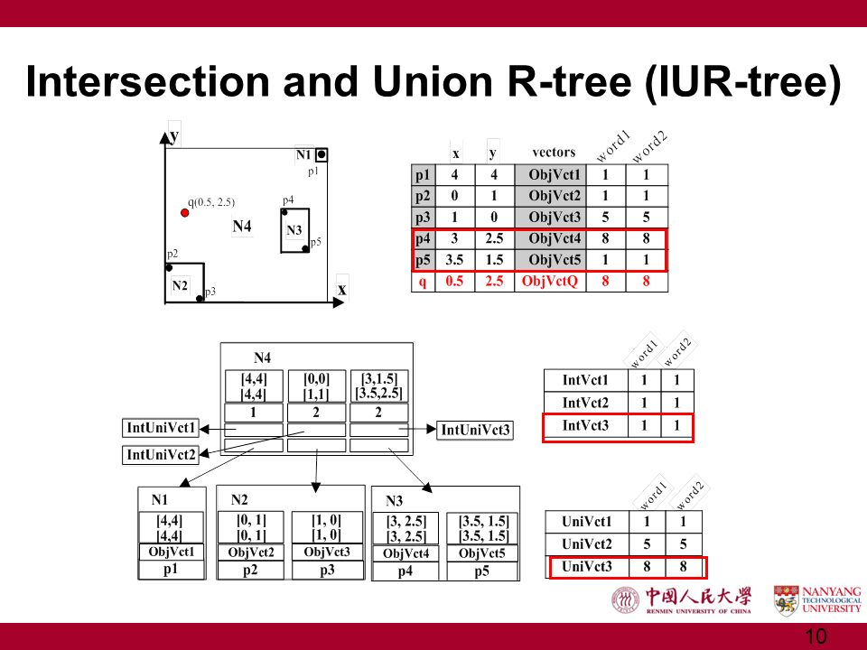 Intersection and Union R-tree (IUR-tree) 10
