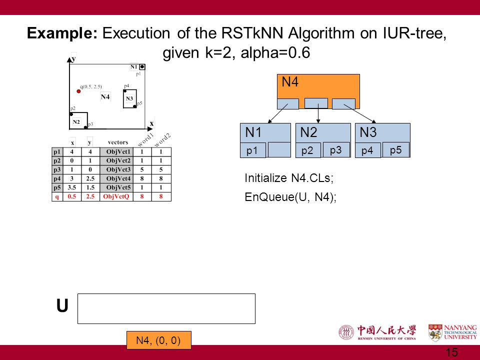 N4 N1 p1 N2 p2 p3 N3 p4 p5 EnQueue(U, N4); Initialize N4.CLs; Example: Execution of the RSTkNN Algorithm on IUR-tree, given k=2, alpha=0.6 U N4, (0, 0
