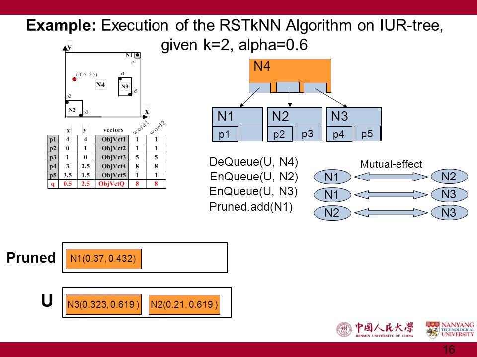 Example: Execution of the RSTkNN Algorithm on IUR-tree, given k=2, alpha=0.6 U N4(0, 0) DeQueue(U, N4) Mutual-effect N1 N2 N1 N3 N2 N3 N4 N1 p1 N2 p2 p3 N3 p4 p5 EnQueue(U, N2) EnQueue(U, N3) Pruned.add(N1) Pruned N1(0.37, 0.432) N3(0.323, 0.619 )N2(0.21, 0.619 ) 16