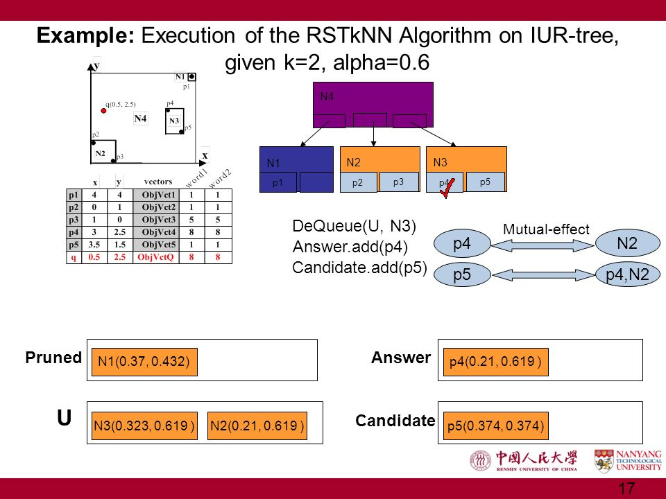 Example: Execution of the RSTkNN Algorithm on IUR-tree, given k=2, alpha=0.6 U DeQueue(U, N3) Mutual-effect p4 N2 p5 p4,N2 Answer.add(p4) Candidate.ad