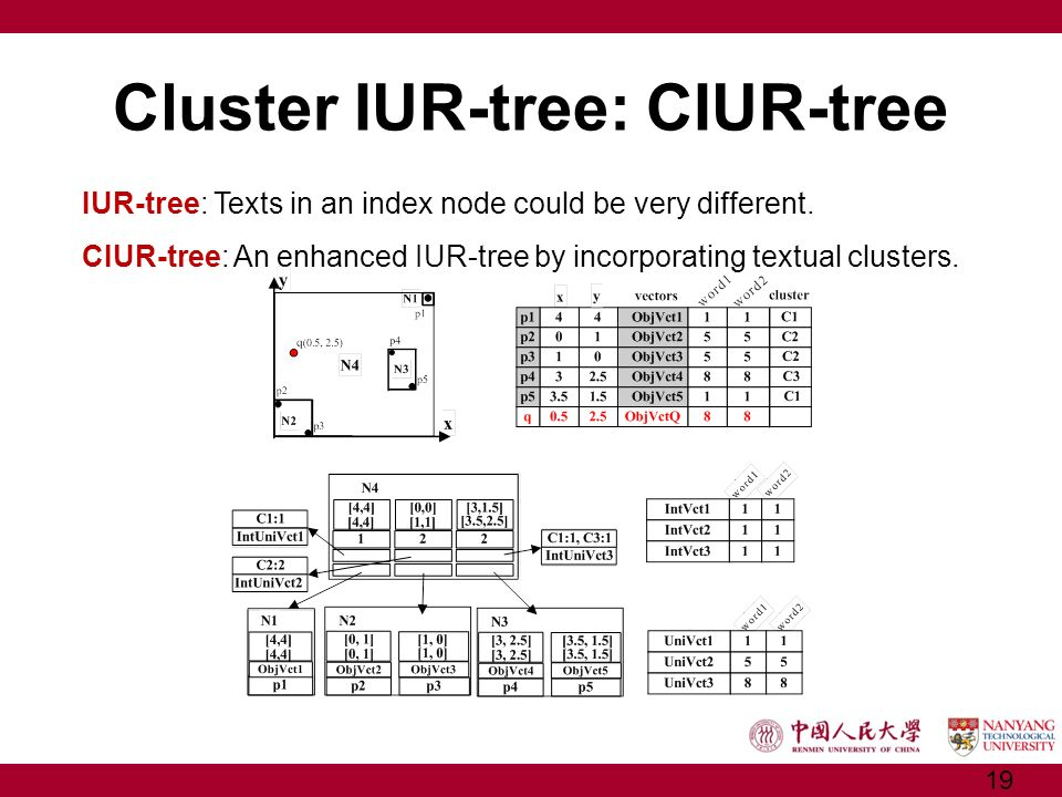 Cluster IUR-tree: CIUR-tree IUR-tree: Texts in an index node could be very different. CIUR-tree: An enhanced IUR-tree by incorporating textual cluster