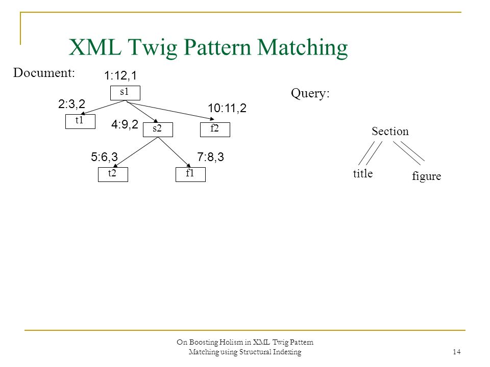 On Boosting Holism in XML Twig Pattern Matching using Structural Indexing 14 XML Twig Pattern Matching Document: s1 s2 f1 f2 t1 t2 Section title figur