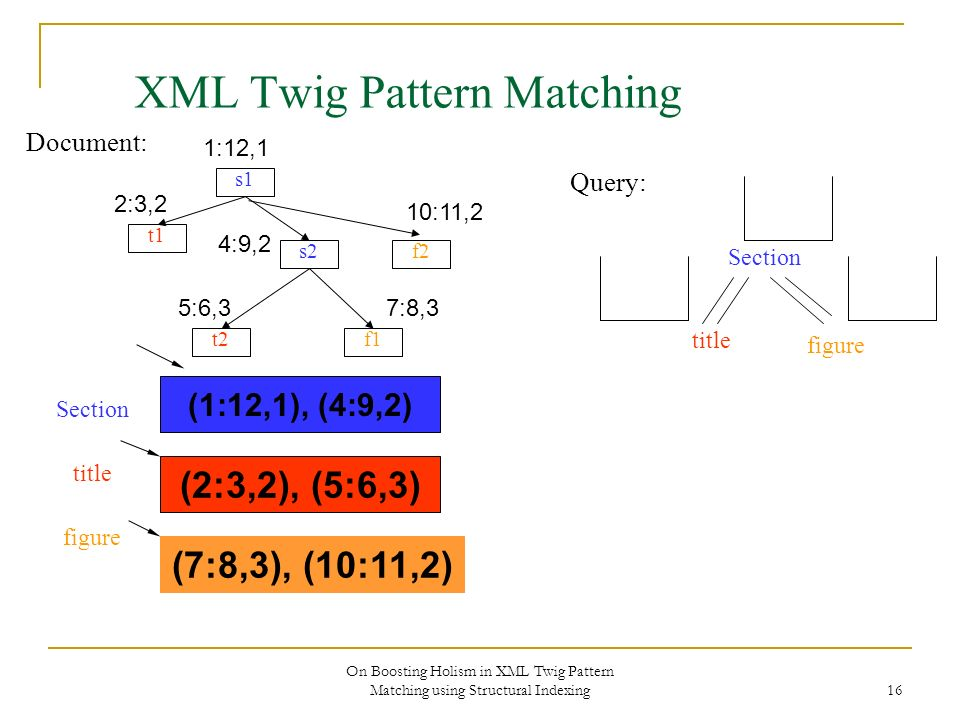 On Boosting Holism in XML Twig Pattern Matching using Structural Indexing 16 XML Twig Pattern Matching Document: s1 s2 f1 f2 t1 t2 Section title figure Query: 1:12,1 2:3,2 4:9,2 10:11,2 5:6,37:8,3 (1:12,1), (4:9,2) (2:3,2), (5:6,3) Section title figure (7:8,3), (10:11,2)