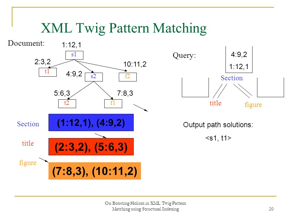 On Boosting Holism in XML Twig Pattern Matching using Structural Indexing 20 XML Twig Pattern Matching Document: s1 s2 f1 f2 t1 t2 Section title figure Query: 1:12,1 2:3,2 4:9,2 10:11,2 5:6,37:8,3 (1:12,1), (4:9,2) (2:3,2), (5:6,3) Section title figure (7:8,3), (10:11,2) 1:12,1 Output path solutions: 4:9,2