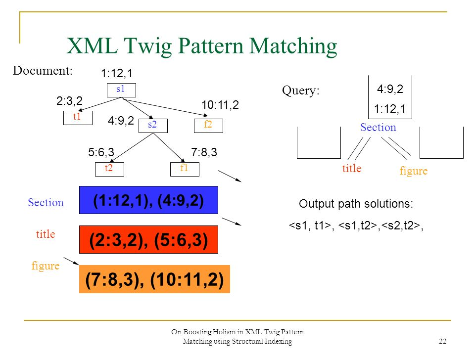 On Boosting Holism in XML Twig Pattern Matching using Structural Indexing 22 XML Twig Pattern Matching Document: s1 s2 f1 f2 t1 t2 Section title figure Query: 1:12,1 2:3,2 4:9,2 10:11,2 5:6,37:8,3 (1:12,1), (4:9,2) (2:3,2), (5:6,3) Section title figure (7:8,3), (10:11,2) 1:12,1 Output path solutions:,,, 4:9,2