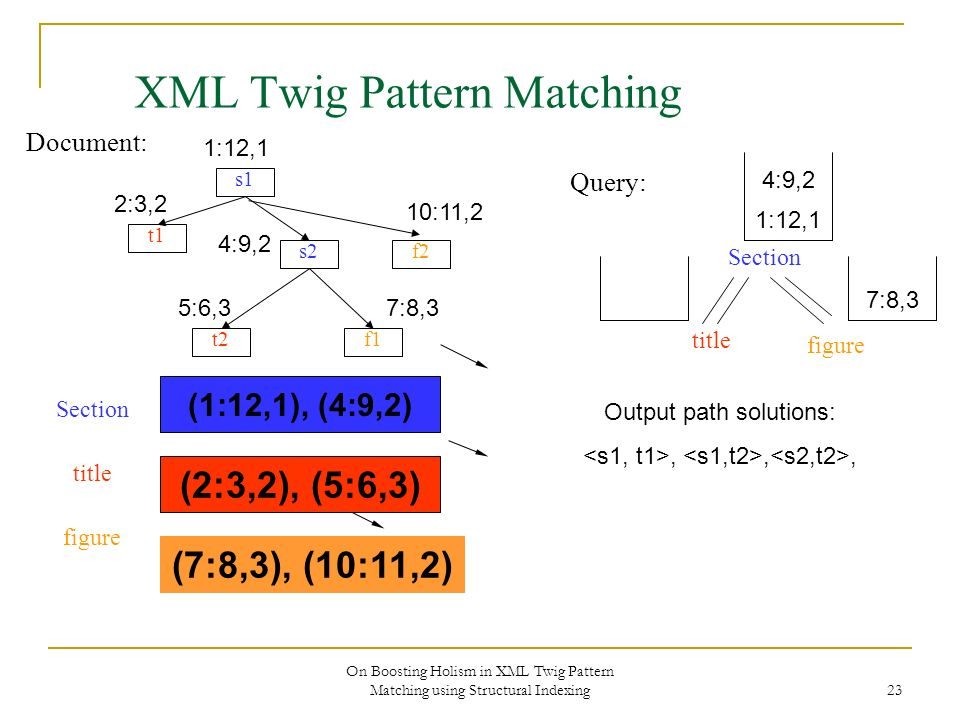 On Boosting Holism in XML Twig Pattern Matching using Structural Indexing 23 XML Twig Pattern Matching Document: s1 s2 f1 f2 t1 t2 Section title figure Query: 1:12,1 2:3,2 4:9,2 10:11,2 5:6,37:8,3 (1:12,1), (4:9,2) (2:3,2), (5:6,3) Section title figure (7:8,3), (10:11,2) 1:12,1 Output path solutions:,,, 4:9,2 7:8,3