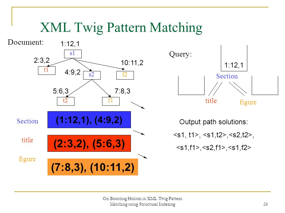 On Boosting Holism in XML Twig Pattern Matching using Structural Indexing 26 XML Twig Pattern Matching Document: s1 s2 f1 f2 t1 t2 Section title figur