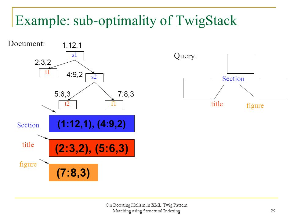 On Boosting Holism in XML Twig Pattern Matching using Structural Indexing 29 Example: sub-optimality of TwigStack Document: s1 s2 f1 t1 t2 Section tit