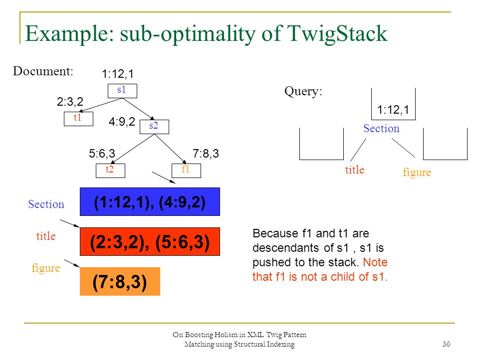 On Boosting Holism in XML Twig Pattern Matching using Structural Indexing 30 Example: sub-optimality of TwigStack Document: s1 s2 f1 t1 t2 Section title figure Query: 1:12,1 2:3,2 4:9,2 5:6,37:8,3 (1:12,1), (4:9,2) (2:3,2), (5:6,3) Section title figure (7:8,3) 1:12,1 Because f1 and t1 are descendants of s1, s1 is pushed to the stack.