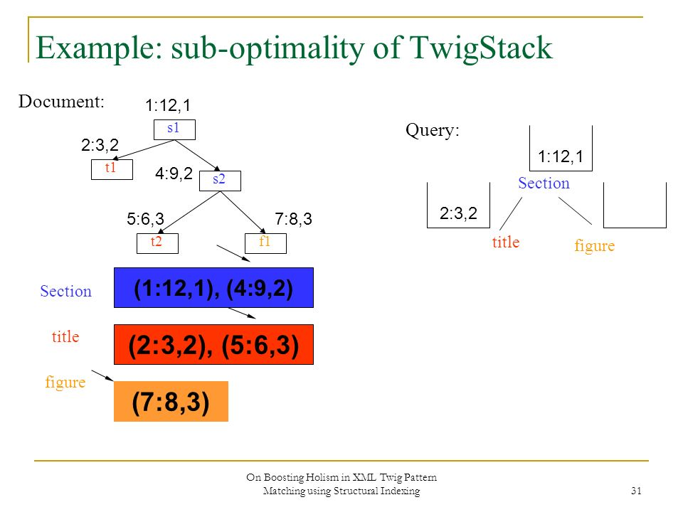 On Boosting Holism in XML Twig Pattern Matching using Structural Indexing 31 Example: sub-optimality of TwigStack Document: s1 s2 f1 t1 t2 Section tit