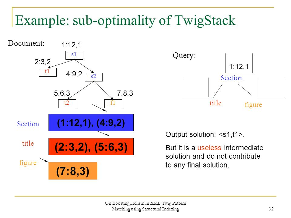 On Boosting Holism in XML Twig Pattern Matching using Structural Indexing 32 Example: sub-optimality of TwigStack Document: s1 s2 f1 t1 t2 Section title figure Query: 1:12,1 2:3,2 4:9,2 5:6,37:8,3 (1:12,1), (4:9,2) (2:3,2), (5:6,3) Section title figure (7:8,3) 1:12,1 Output solution:.
