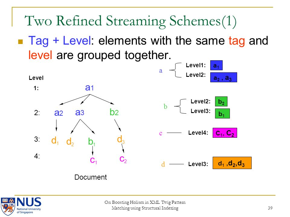 On Boosting Holism in XML Twig Pattern Matching using Structural Indexing 39 Two Refined Streaming Schemes(1) Tag + Level: elements with the same tag and level are grouped together.