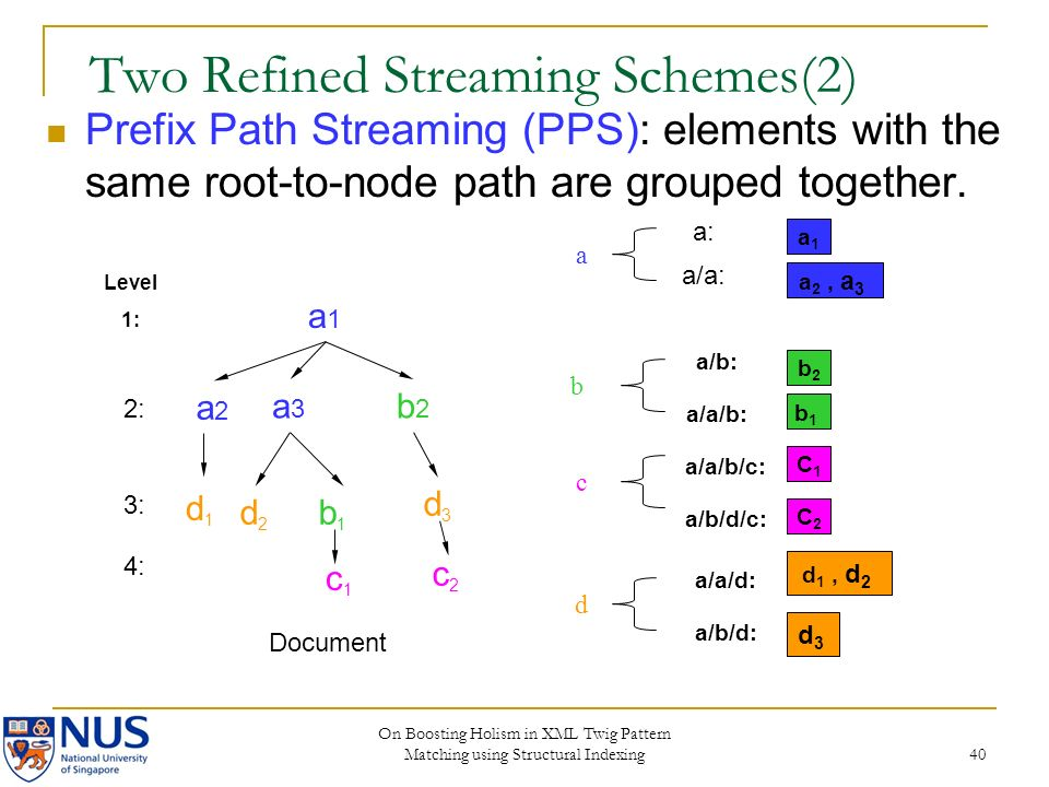 On Boosting Holism in XML Twig Pattern Matching using Structural Indexing 40 Two Refined Streaming Schemes(2) Prefix Path Streaming (PPS): elements with the same root-to-node path are grouped together.