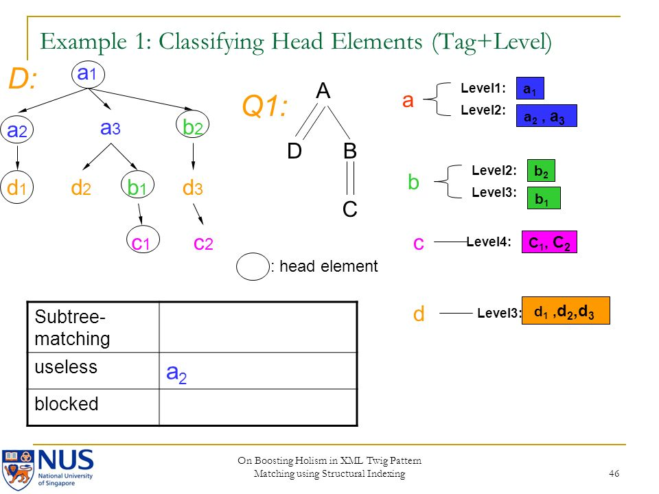 On Boosting Holism in XML Twig Pattern Matching using Structural Indexing 46 Example 1: Classifying Head Elements (Tag+Level) a1a1 a2a2 a3a3 b2b2 d2d2 b1b1 c2c2 d3d3 c1c1 d1d1 A DB C D: Q1: a1a1 Level2: Level1: a 2, a 3 b2b2 Level3: Level2: b1b1 C 1, C 2 Level4: Level3: d 1, d 2,d 3 Subtree- matching useless a2a2 blocked : head element a b c d
