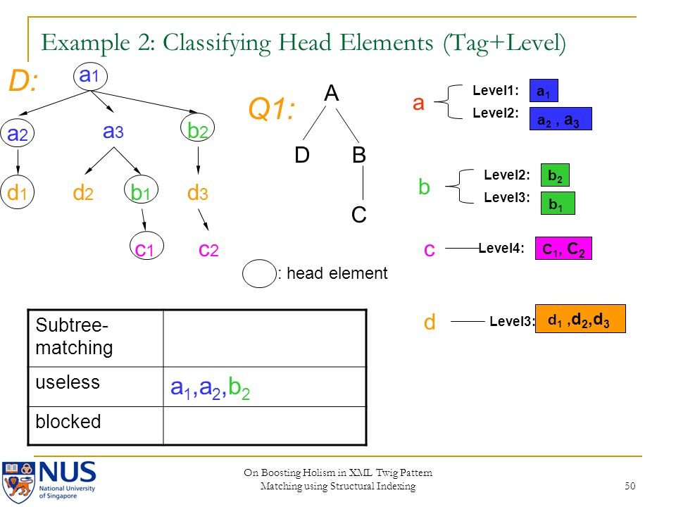 On Boosting Holism in XML Twig Pattern Matching using Structural Indexing 50 Example 2: Classifying Head Elements (Tag+Level) a1a1 a2a2 a3a3 b2b2 d2d2 b1b1 c2c2 d3d3 c1c1 d1d1 A DB C D: Q1: a1a1 Level2: Level1: a 2, a 3 b2b2 Level3: Level2: b1b1 C 1, C 2 Level4: Level3: d 1, d 2,d 3 Subtree- matching useless a 1,a 2,b 2 blocked : head element a b c d