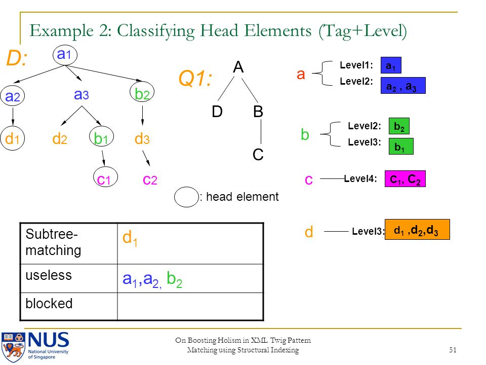On Boosting Holism in XML Twig Pattern Matching using Structural Indexing 51 Example 2: Classifying Head Elements (Tag+Level) a1a1 a2a2 a3a3 b2b2 d2d2 b1b1 c2c2 d3d3 c1c1 d1d1 A DB C D: Q1: a1a1 Level2: Level1: a 2, a 3 b2b2 Level3: Level2: b1b1 C 1, C 2 Level4: Level3: d 1, d 2,d 3 Subtree- matching d1d1 useless a 1,a 2, b 2 blocked : head element a b c d