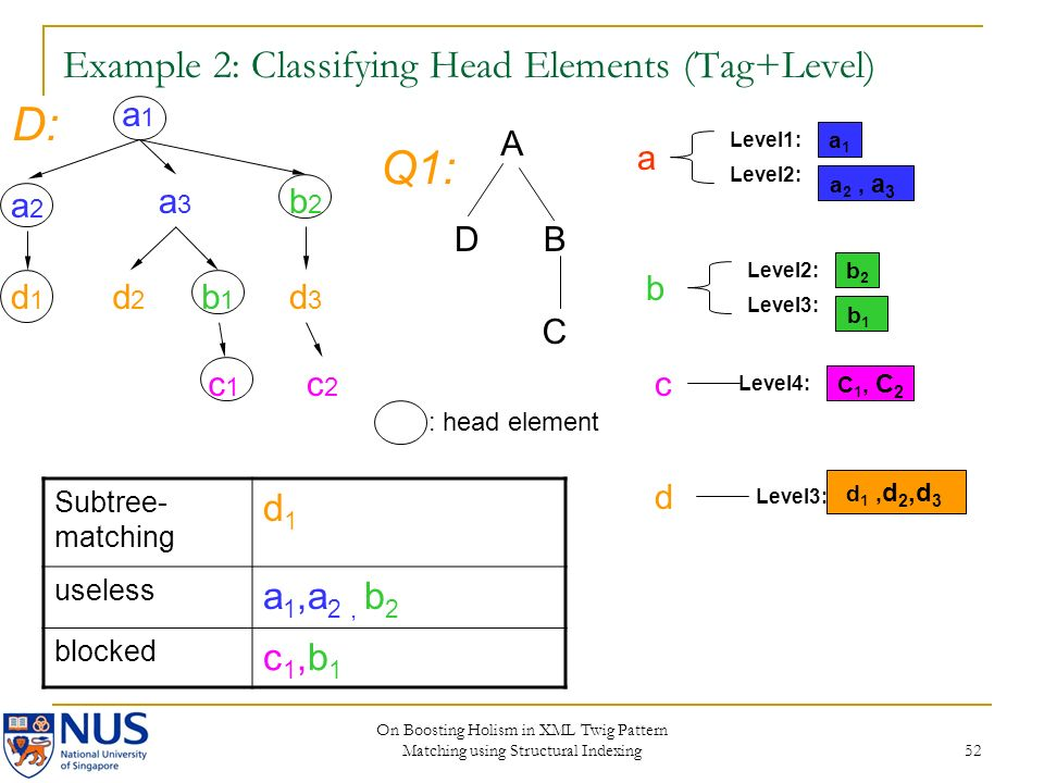 On Boosting Holism in XML Twig Pattern Matching using Structural Indexing 52 Example 2: Classifying Head Elements (Tag+Level) a1a1 a2a2 a3a3 b2b2 d2d2 b1b1 c2c2 d3d3 c1c1 d1d1 A DB C D: Q1: a1a1 Level2: Level1: a 2, a 3 b2b2 Level3: Level2: b1b1 C 1, C 2 Level4: Level3: d 1, d 2,d 3 Subtree- matching d1d1 useless a 1,a 2, b 2 blocked c1,b1c1,b1 : head element a b c d