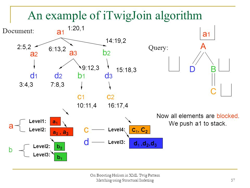 On Boosting Holism in XML Twig Pattern Matching using Structural Indexing 57 An example of iTwigJoin algorithm Document: Query: A DB C a1a1 a2a2 a3a3 b2b2 d2d2 b1b1 c2c2 d3d3 c1c1 d1d1 1:20,1 2:5,2 3:4,3 6:13,2 7:8,3 9:12,3 10:11,4 14:19,2 15:18,3 16:17,4 a1a1 Level2: Level1: a 2, a 3 b2b2 Level3: Level2: b1b1 C 1, C 2 Level4: Level3: d 1, d 2,d 3 b d c a Now all elements are blocked.