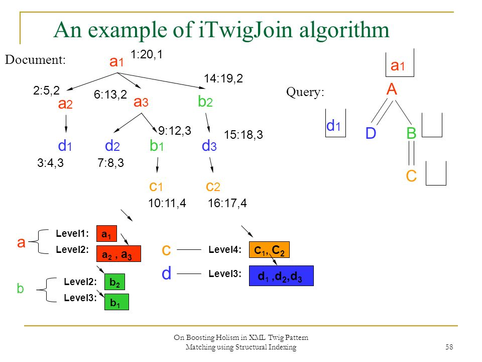 On Boosting Holism in XML Twig Pattern Matching using Structural Indexing 58 An example of iTwigJoin algorithm Document: Query: A DB C a1a1 a2a2 a3a3 b2b2 d2d2 b1b1 c2c2 d3d3 c1c1 d1d1 1:20,1 2:5,2 3:4,3 6:13,2 7:8,3 9:12,3 10:11,4 14:19,2 15:18,3 16:17,4 a1a1 Level2: Level1: a 2, a 3 b2b2 Level3: Level2: b1b1 C 1, C 2 Level4: Level3: d 1, d 2,d 3 b d c a a1a1 d1d1