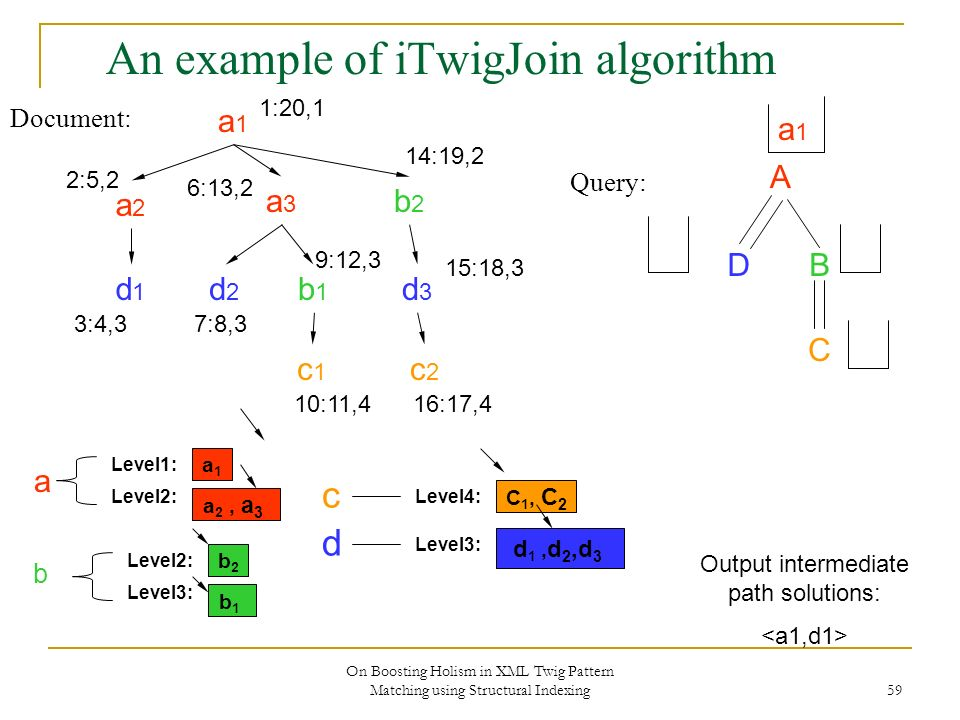 On Boosting Holism in XML Twig Pattern Matching using Structural Indexing 59 An example of iTwigJoin algorithm Document: Query: A DB C a1a1 a2a2 a3a3