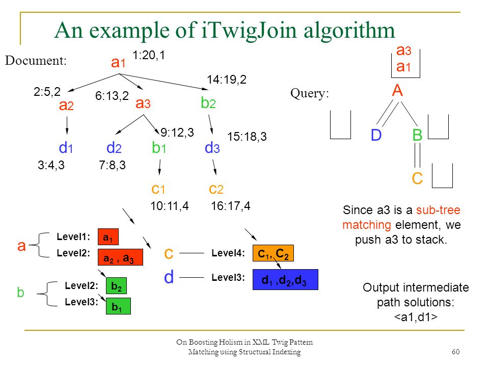 On Boosting Holism in XML Twig Pattern Matching using Structural Indexing 60 An example of iTwigJoin algorithm Document: Query: A DB C a1a1 a2a2 a3a3 b2b2 d2d2 b1b1 c2c2 d3d3 c1c1 d1d1 1:20,1 2:5,2 3:4,3 6:13,2 7:8,3 9:12,3 10:11,4 14:19,2 15:18,3 16:17,4 a1a1 Level2: Level1: a 2, a 3 b2b2 Level3: Level2: b1b1 C 1, C 2 Level4: Level3: d 1, d 2,d 3 b d c a a1a1 Output intermediate path solutions: Since a3 is a sub-tree matching element, we push a3 to stack.
