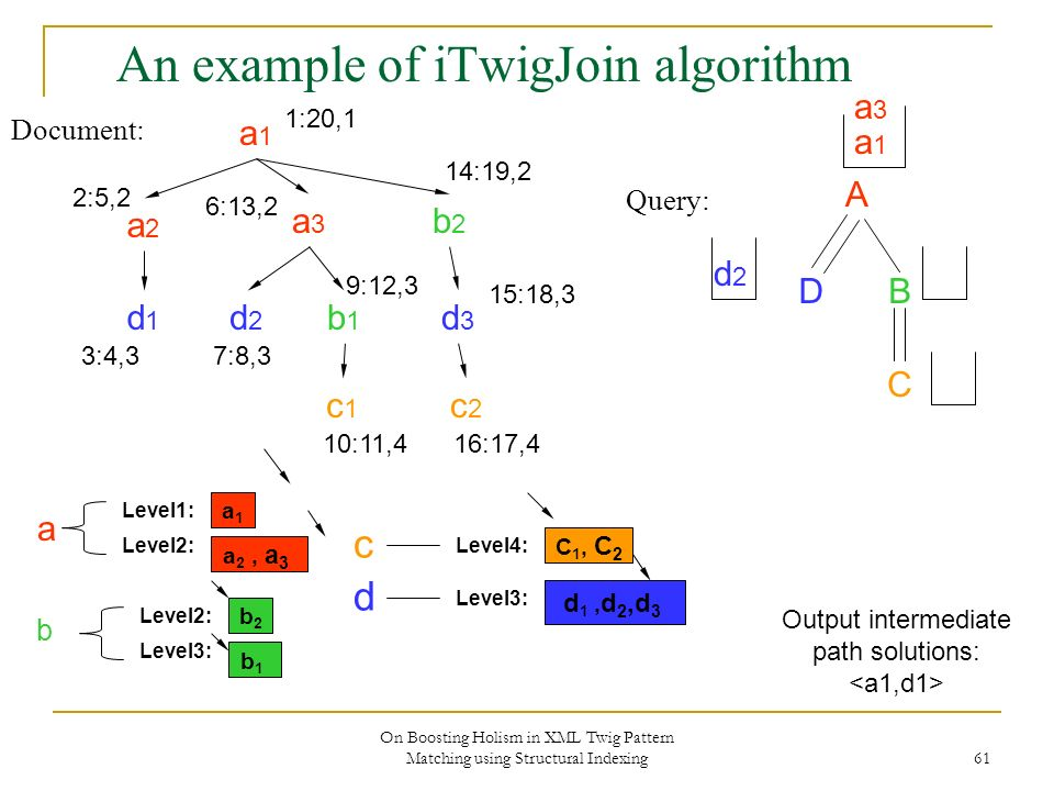 On Boosting Holism in XML Twig Pattern Matching using Structural Indexing 61 An example of iTwigJoin algorithm Document: Query: A DB C a1a1 a2a2 a3a3