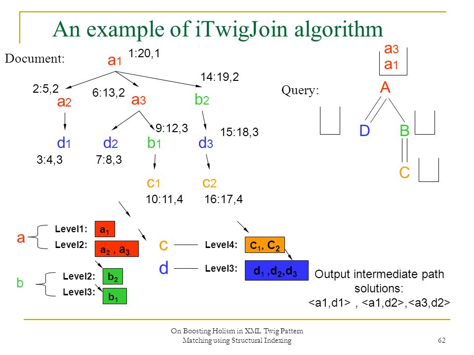 On Boosting Holism in XML Twig Pattern Matching using Structural Indexing 62 An example of iTwigJoin algorithm Document: Query: A DB C a1a1 a2a2 a3a3 b2b2 d2d2 b1b1 c2c2 d3d3 c1c1 d1d1 1:20,1 2:5,2 3:4,3 6:13,2 7:8,3 9:12,3 10:11,4 14:19,2 15:18,3 16:17,4 a1a1 Level2: Level1: a 2, a 3 b2b2 Level3: Level2: b1b1 C 1, C 2 Level4: Level3: d 1, d 2,d 3 b d c a a1a1 Output intermediate path solutions:,, a3a3