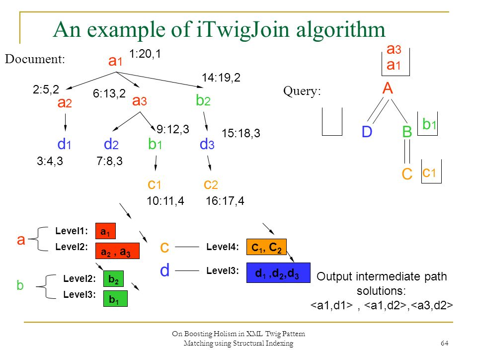 On Boosting Holism in XML Twig Pattern Matching using Structural Indexing 64 An example of iTwigJoin algorithm Document: Query: A DB C a1a1 a2a2 a3a3 b2b2 d2d2 b1b1 c2c2 d3d3 c1c1 d1d1 1:20,1 2:5,2 3:4,3 6:13,2 7:8,3 9:12,3 10:11,4 14:19,2 15:18,3 16:17,4 a1a1 Level2: Level1: a 2, a 3 b2b2 Level3: Level2: b1b1 C 1, C 2 Level4: Level3: d 1, d 2,d 3 b d c a a1a1 Output intermediate path solutions:,, a3a3 b1b1 c1c1