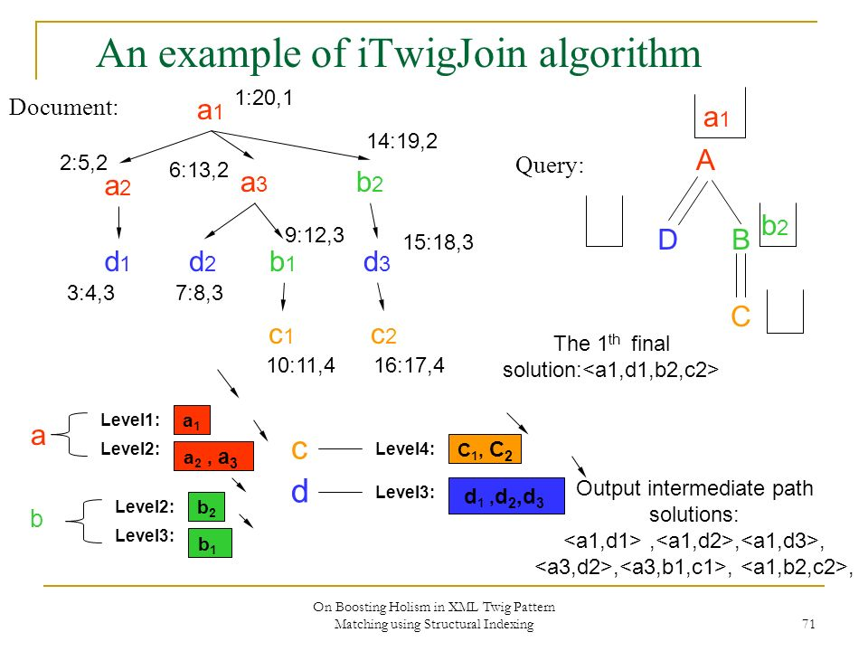 On Boosting Holism in XML Twig Pattern Matching using Structural Indexing 71 An example of iTwigJoin algorithm Document: Query: A DB C a1a1 a2a2 a3a3 b2b2 d2d2 b1b1 c2c2 d3d3 c1c1 d1d1 1:20,1 2:5,2 3:4,3 6:13,2 7:8,3 9:12,3 10:11,4 14:19,2 15:18,3 16:17,4 a1a1 Level2: Level1: a 2, a 3 b2b2 Level3: Level2: b1b1 C 1, C 2 Level4: Level3: d 1, d 2,d 3 b d c a a1a1 b2b2 The 1 th final solution: Output intermediate path solutions:,,,