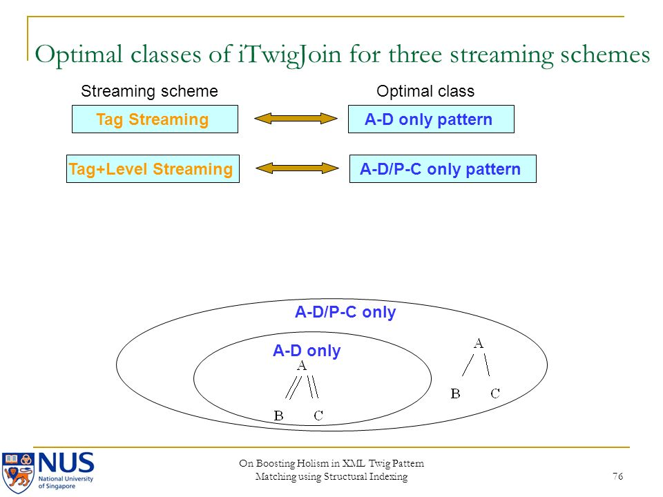 On Boosting Holism in XML Twig Pattern Matching using Structural Indexing 76 Tag StreamingA-D only pattern Tag+Level StreamingA-D/P-C only pattern Optimal classStreaming scheme A-D/P-C only A-D only Optimal classes of iTwigJoin for three streaming schemes
