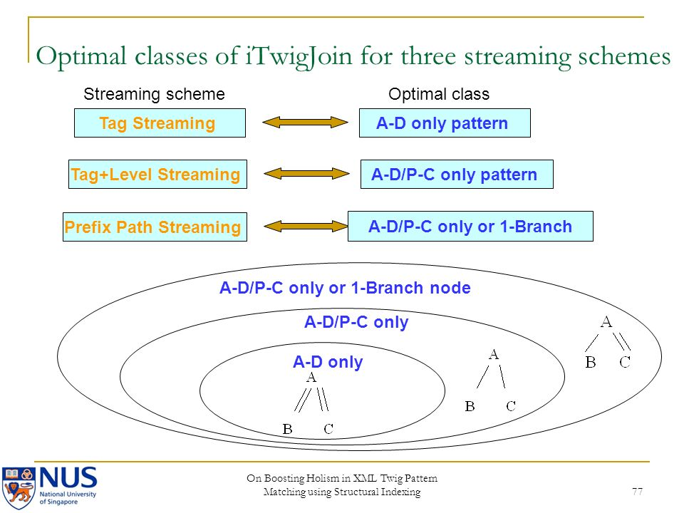 On Boosting Holism in XML Twig Pattern Matching using Structural Indexing 77 Tag StreamingA-D only pattern Tag+Level StreamingA-D/P-C only pattern Pre