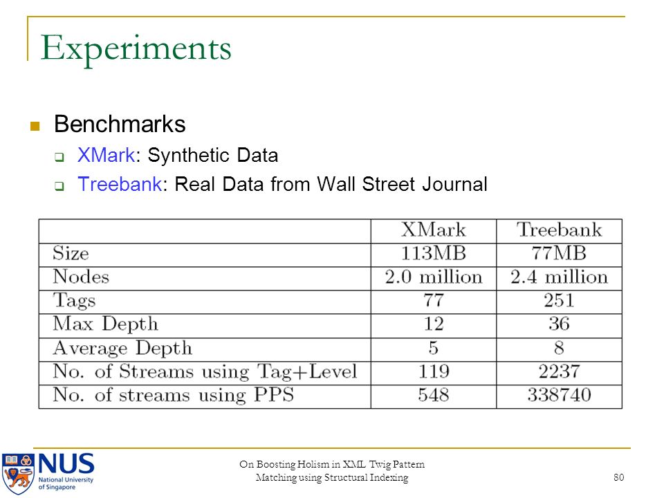 On Boosting Holism in XML Twig Pattern Matching using Structural Indexing 80 Experiments Benchmarks XMark: Synthetic Data Treebank: Real Data from Wal