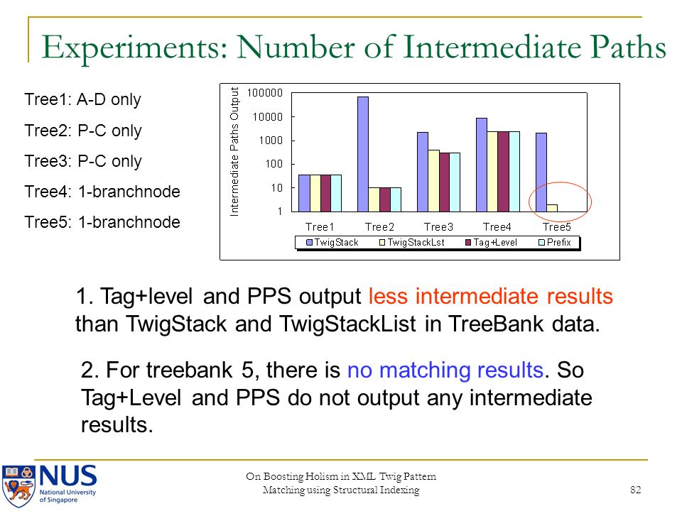 On Boosting Holism in XML Twig Pattern Matching using Structural Indexing 82 Experiments: Number of Intermediate Paths Tree1: A-D only Tree2: P-C only