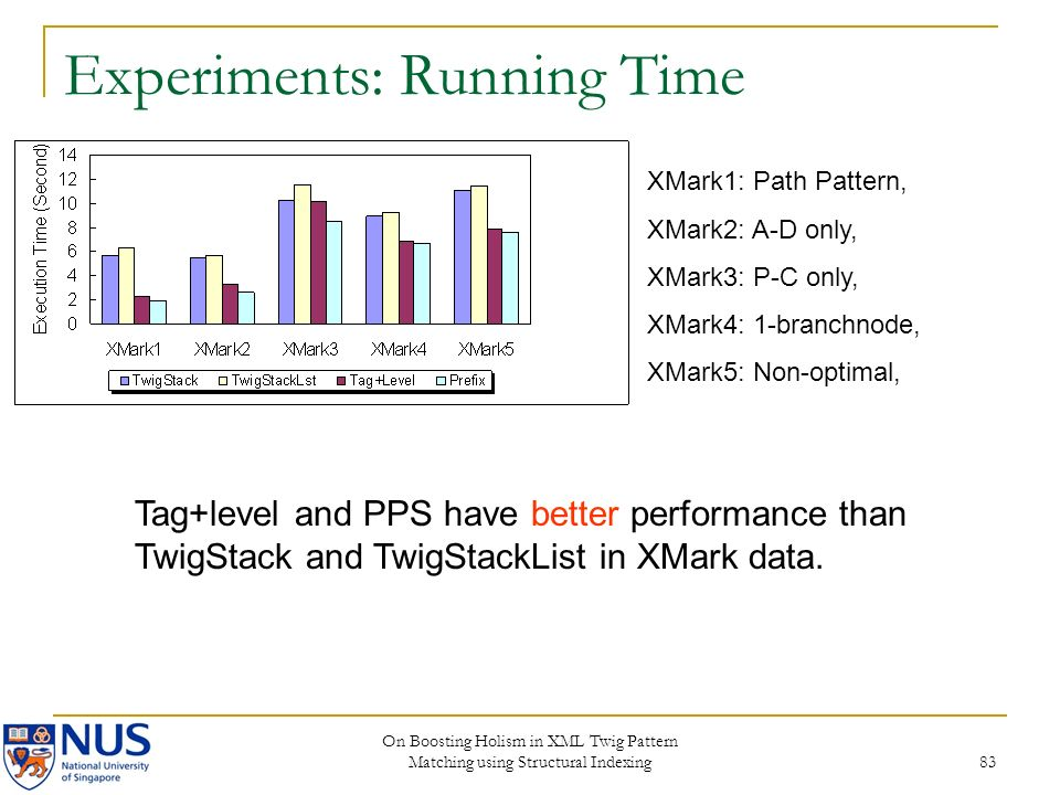 On Boosting Holism in XML Twig Pattern Matching using Structural Indexing 83 Experiments: Running Time XMark1: Path Pattern, XMark2: A-D only, XMark3: P-C only, XMark4: 1-branchnode, XMark5: Non-optimal, Tag+level and PPS have better performance than TwigStack and TwigStackList in XMark data.