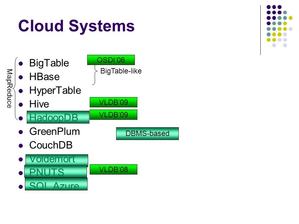 Cloud Systems BigTable HBase HyperTable Hive HadoopDB GreenPlum CouchDB Voldemort PNUTS SQL Azure MapReduce BigTable-like DBMS-based VLDB09 VLDB08 OSD