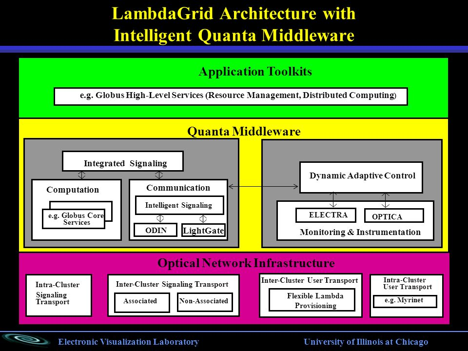 Electronic Visualization Laboratory University of Illinois at Chicago LambdaGrid Architecture with Intelligent Quanta Middleware e.g.