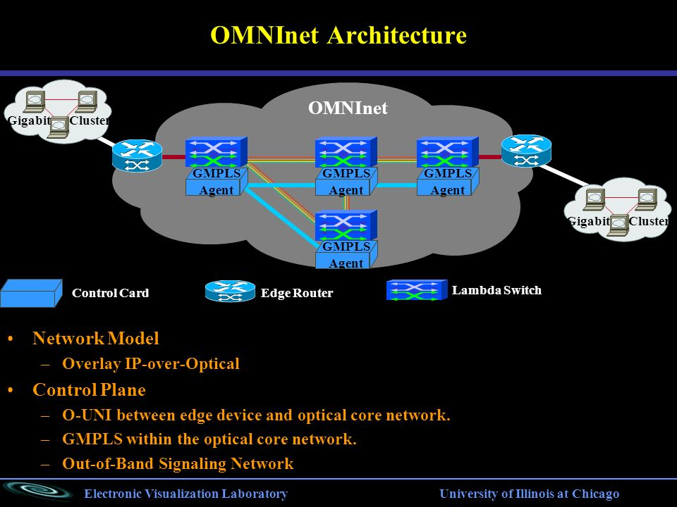 Electronic Visualization Laboratory University of Illinois at Chicago OMNInet Architecture Gigabit Cluster OMNInet GMPLS Agent GMPLS Agent GMPLS Agent GMPLS Agent Gigabit Cluster Network Model –Overlay IP-over-Optical Control Plane –O-UNI between edge device and optical core network.