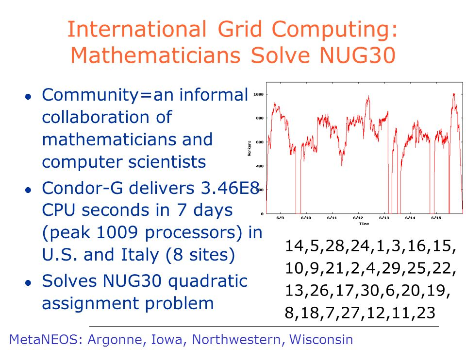 foster@mcs.anl.gov ARGONNE CHICAGO International Grid Computing: Mathematicians Solve NUG30 l Community=an informal collaboration of mathematicians and computer scientists l Condor-G delivers 3.46E8 CPU seconds in 7 days (peak 1009 processors) in U.S.