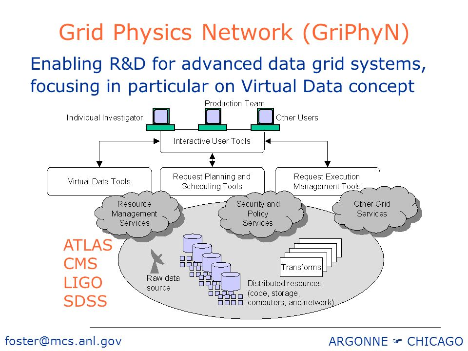 foster@mcs.anl.gov ARGONNE CHICAGO Grid Physics Network (GriPhyN) Enabling R&D for advanced data grid systems, focusing in particular on Virtual Data concept ATLAS CMS LIGO SDSS