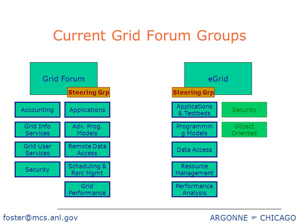 foster@mcs.anl.gov ARGONNE CHICAGO Current Grid Forum Groups Grid ForumeGrid ApplicationsAccounting Adv.