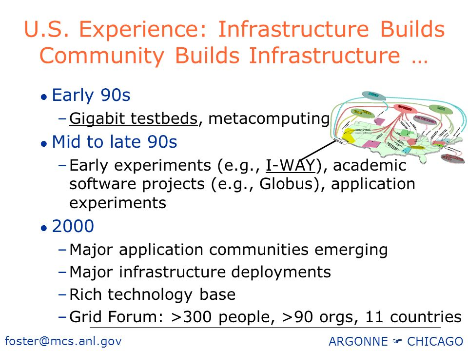 foster@mcs.anl.gov ARGONNE CHICAGO U.S. Experience: Infrastructure Builds Community Builds Infrastructure … l Early 90s –Gigabit testbeds, metacomputi