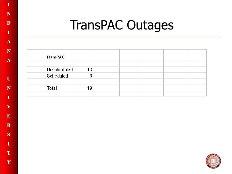INDIANAUNIVERSITYINDIANAUNIVERSITY TransPAC Outages