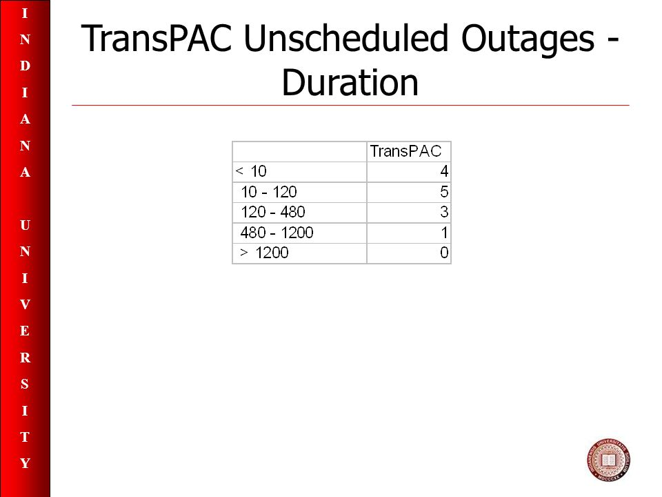 INDIANAUNIVERSITYINDIANAUNIVERSITY TransPAC Unscheduled Outages - Duration
