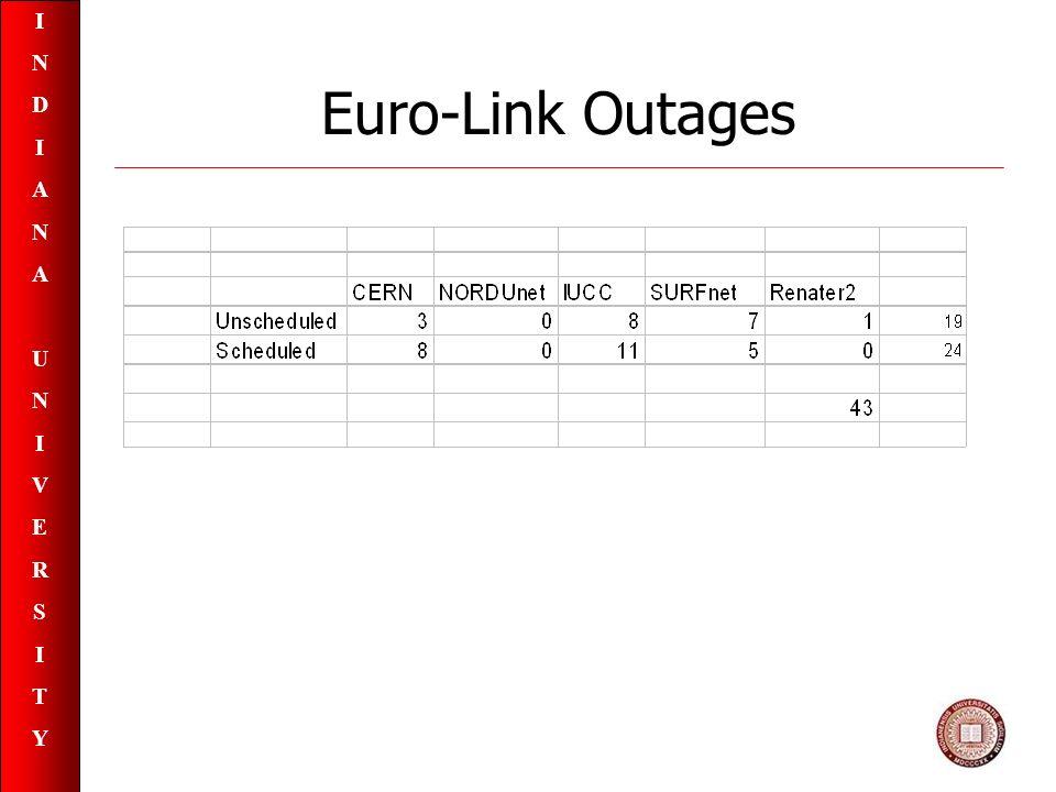 INDIANAUNIVERSITYINDIANAUNIVERSITY Euro-Link Outages